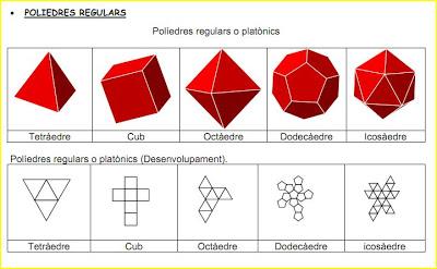 """Resultat d'imatges per a """"poliedres regulars"""""""